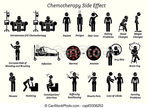 Chemotherapy side effects. - csp63306253