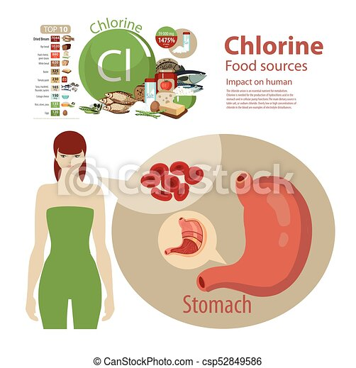 Chlorine - csp52849586