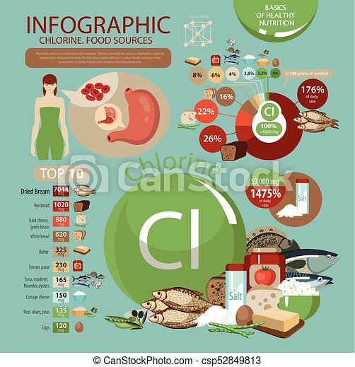 Infographics Chlorine Food Sources Foods With The Maximum