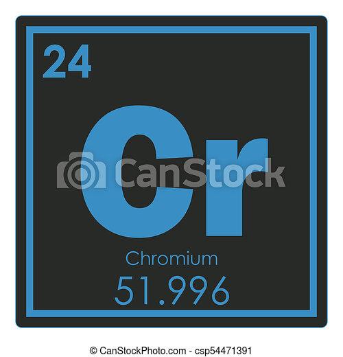 Chromium Chemical Element Periodic Table Science Symbol