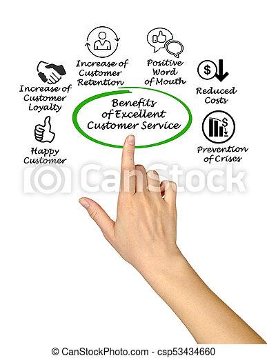 client, avantages, service, excellent - csp53434660