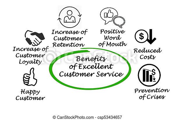 client, avantages, service, excellent - csp53434657
