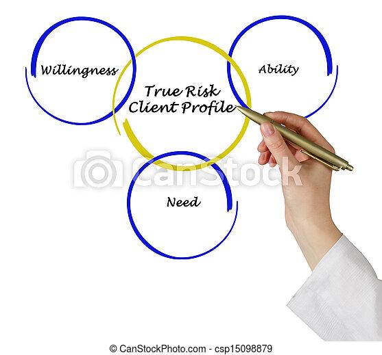 Client profile - csp15098879