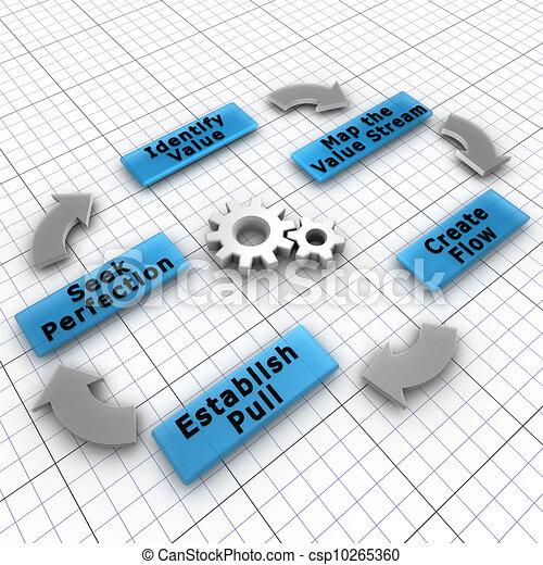 Lean es una práctica de producción que se centra en la creación de valor para el cliente final y disminuyendo los residuos - csp10265360