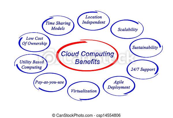 Cloud computing benefits - csp14554806