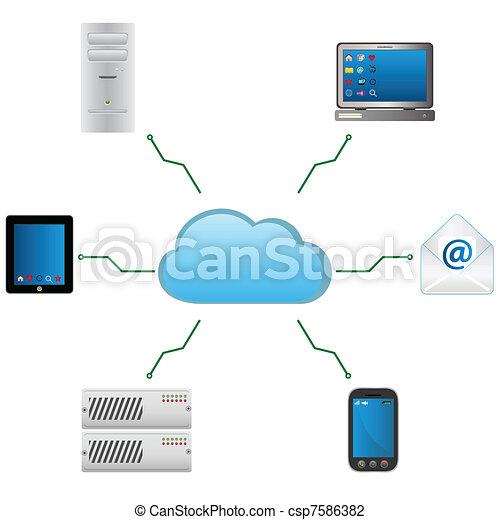 Cloud computing - csp7586382