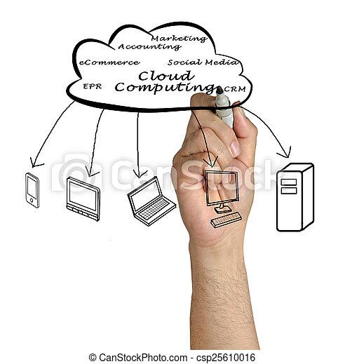 Cloud Computing - csp25610016