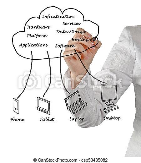 Cloud Computing - csp53435082