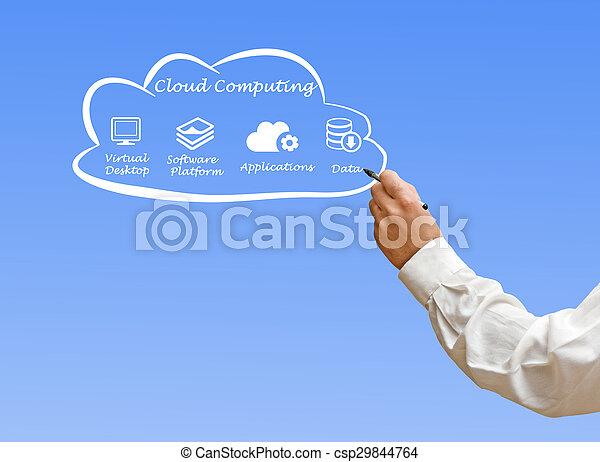 Cloud Computing - csp29844764