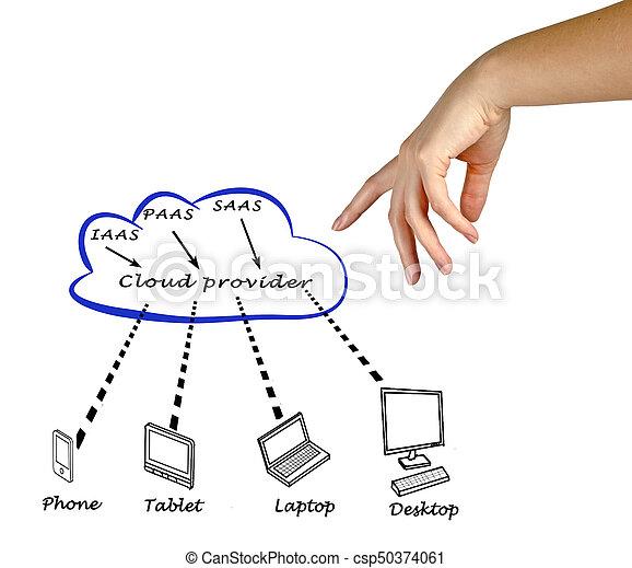 Cloud computing - csp50374061