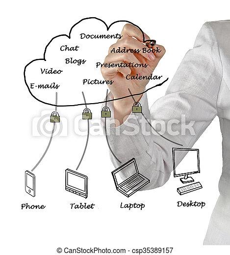 Cloud computing - csp35389157