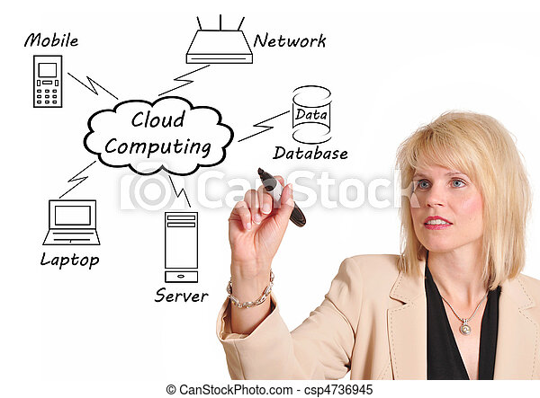 Cloud Computing - csp4736945