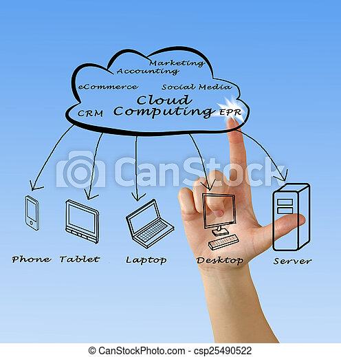 Cloud Computing - csp25490522