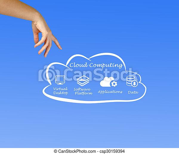 Cloud Computing - csp30159394