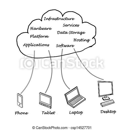 Cloud computing - csp14527701