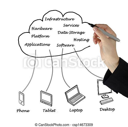 Cloud computing - csp14673309