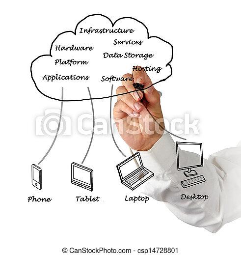 Cloud computing - csp14728801