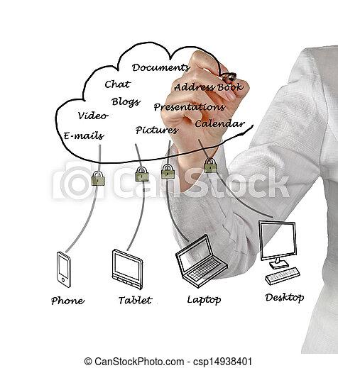 Cloud computing - csp14938401