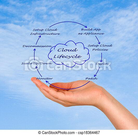 Cloud Lifecycle - csp18364467
