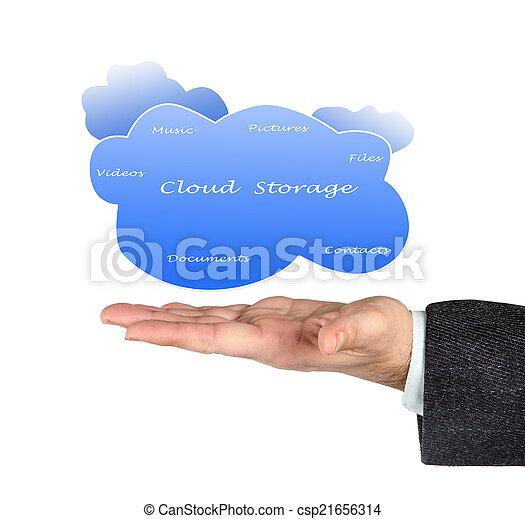 Cloud storage - csp21656314
