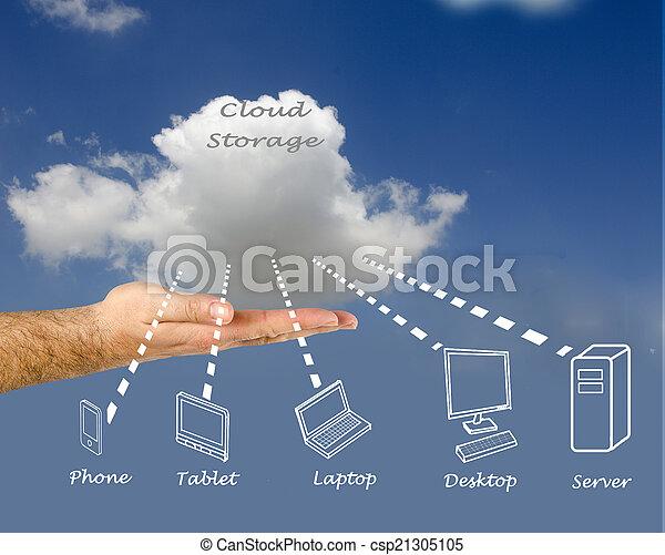 Cloud storage - csp21305105