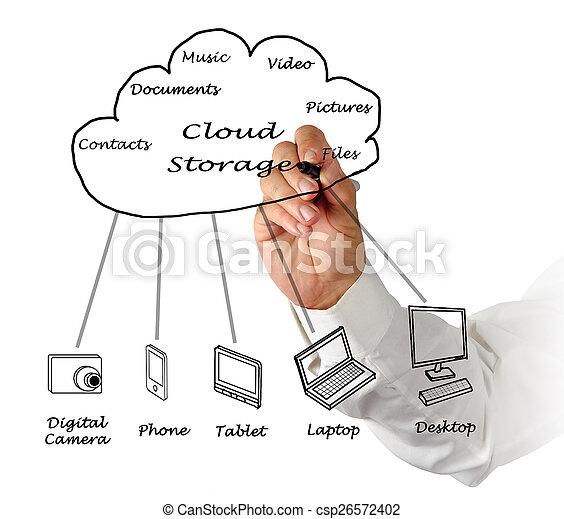 Cloud storage - csp26572402