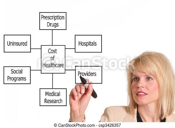coûts, healthcare - csp3426357