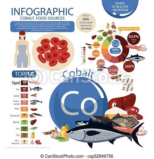 Infographics Cobalt Food Sources Foods With The Maximum Cobalt