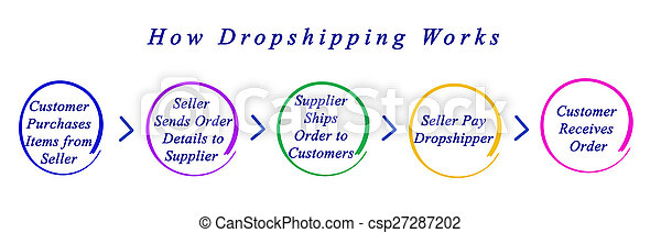 comment, dropshipping, travaux - csp27287202