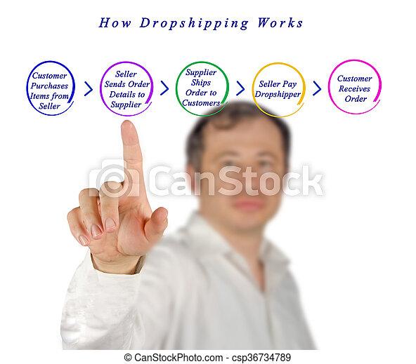 comment, dropshipping, travaux - csp36734789