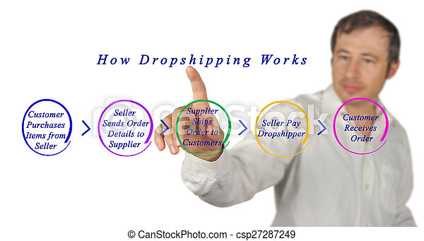 comment, dropshipping, travaux - csp27287249