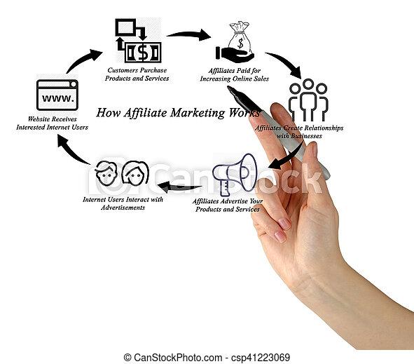 comment, travaux, affiliate, commercialisation - csp41223069
