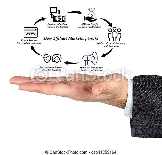 comment, travaux, affiliate, commercialisation - csp41353164