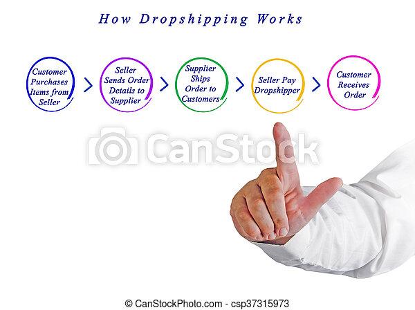 comment, travaux, dropshipping - csp37315973