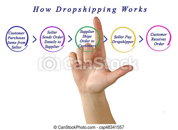 comment, travaux, dropshipping - csp48341557