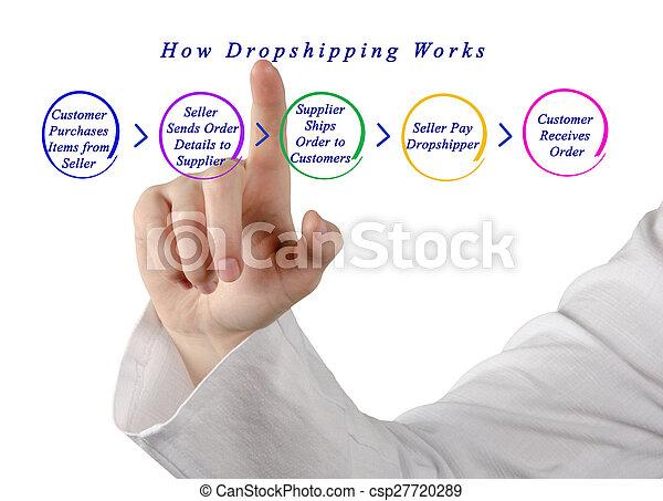 comment, travaux, dropshipping - csp27720289