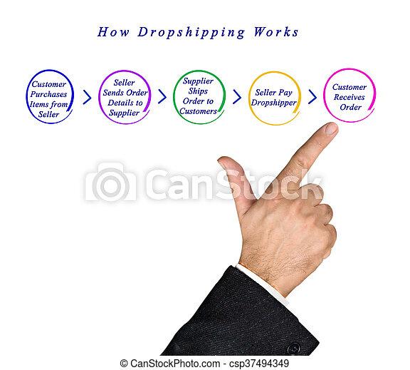 comment, travaux, dropshipping - csp37494349