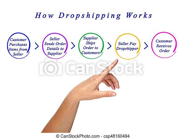 comment, travaux, dropshipping - csp48160494