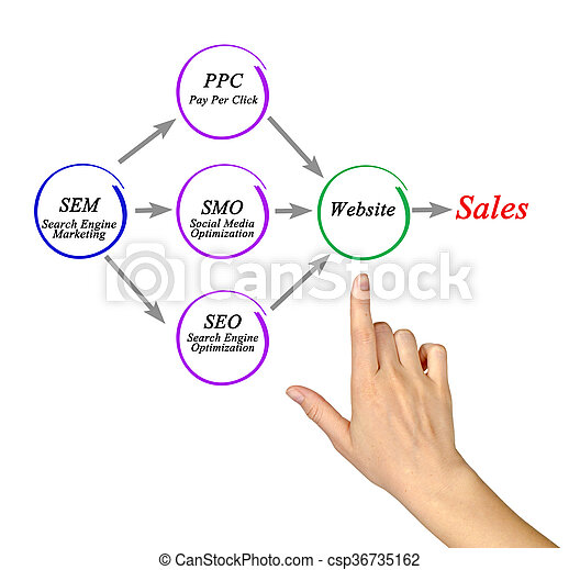 comment, travaux, e-affaires - csp36735162
