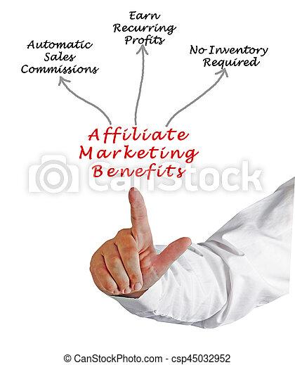 commercialisation, affiliate, avantages - csp45032952