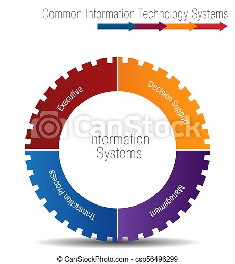an image of a common information technology systems chart eps rh canstockphoto ca information technology business clipart information and communication technology clipart