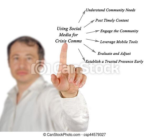 Llaves para usar las redes sociales para comunicaciones de crisis - csp44579327