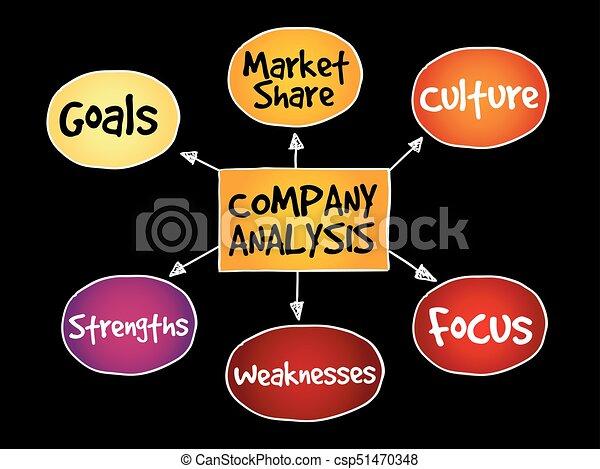 Company analysis mind map - csp51470348