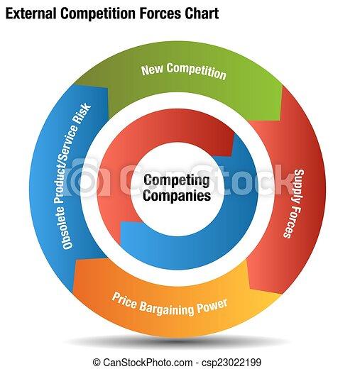 Competitive External Forces Chart - csp23022199