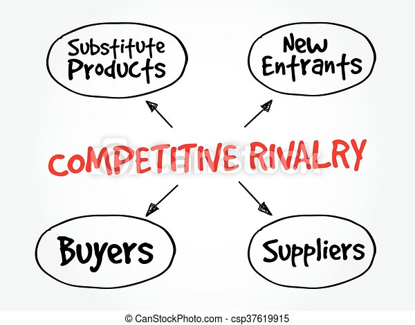 Competitive Rivalry Five Forces Mind Map Flowchart Business Concept