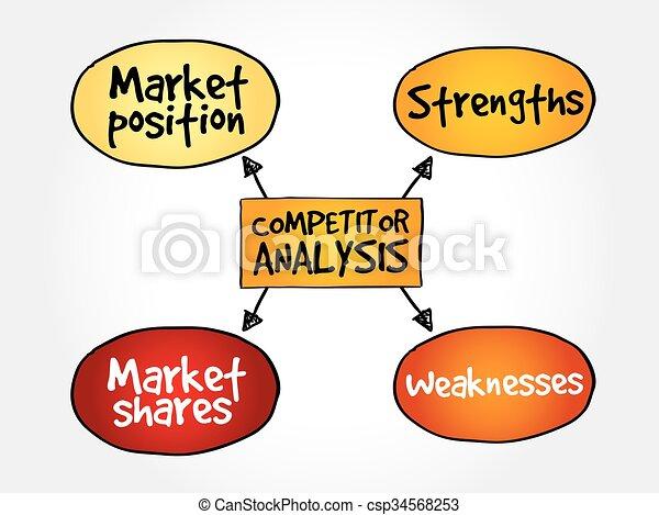Competitor analysis mind map - csp34568253