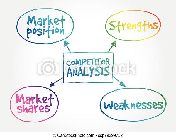 Competitor analysis mind map - csp79399752