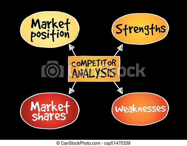 Competitor analysis mind map - csp51470339