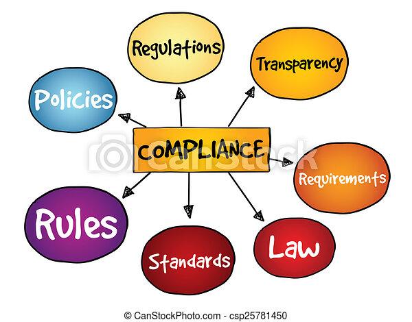 Compliance - csp25781450