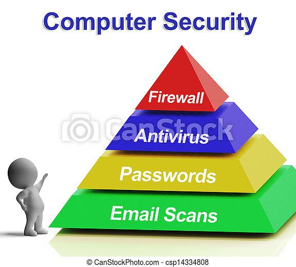 Computer Pyramid Diagram Shows Laptop Internet Security - csp14334808